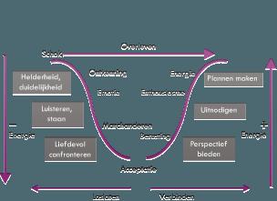 Transitiemodel